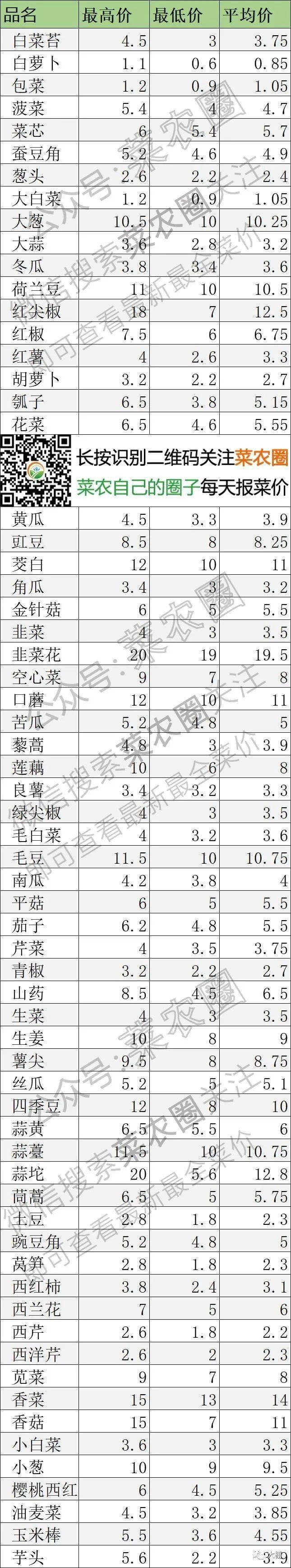 2021年3月30日北京新发地,山东寿光,云南,河北石家庄蔬菜价格行情一览表
