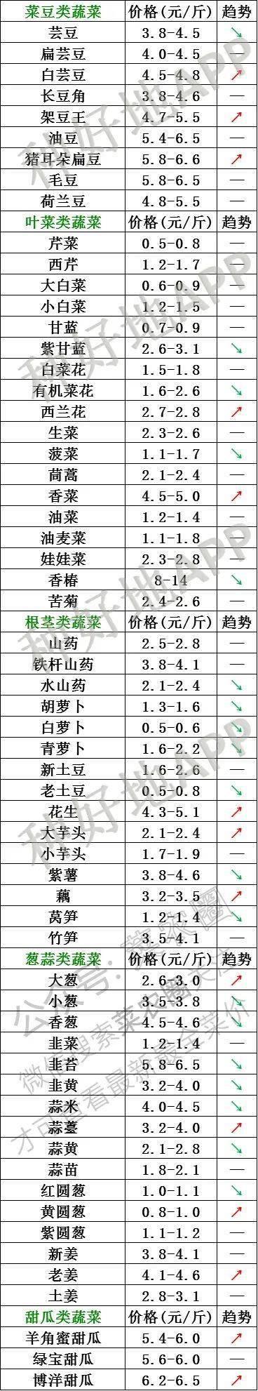 2021年4月1日北京新发地,山东寿光,云南,河北石家庄蔬菜价格行情一览表