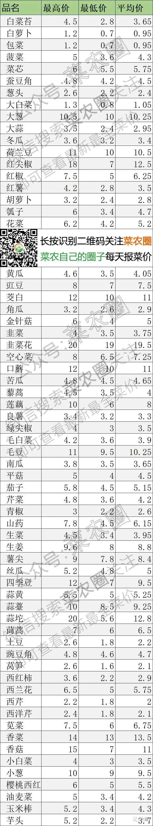 2021年4月2日北京新发地,山东寿光,云南,河北石家庄蔬菜价格行情一览表