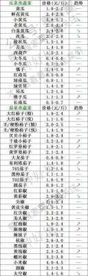 2021年8月30日北京新发地,山东寿光,云南,河北石家庄今日蔬菜价格行情一览表
