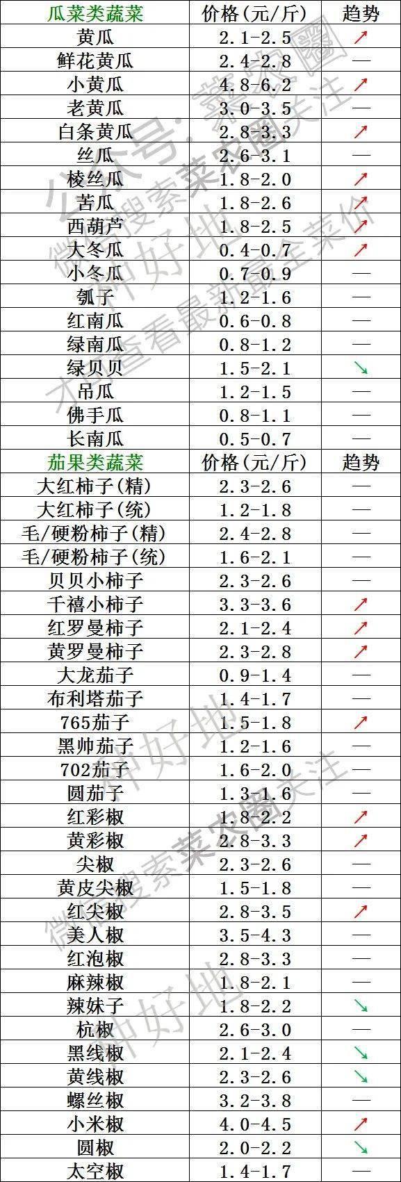 2021年9月4日北京新发地,山东寿光,云南,河北石家庄今日蔬菜价格行情一览表