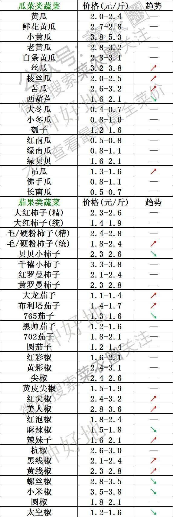2021年9月9日北京新发地,山东寿光,云南,河北石家庄,寿光今日蔬菜价格行情一览表