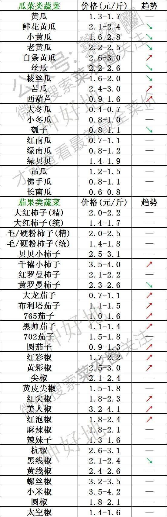 2021年9月13日北京新发地,山东寿光,云南,河北石家庄今日蔬菜价格行情一览表