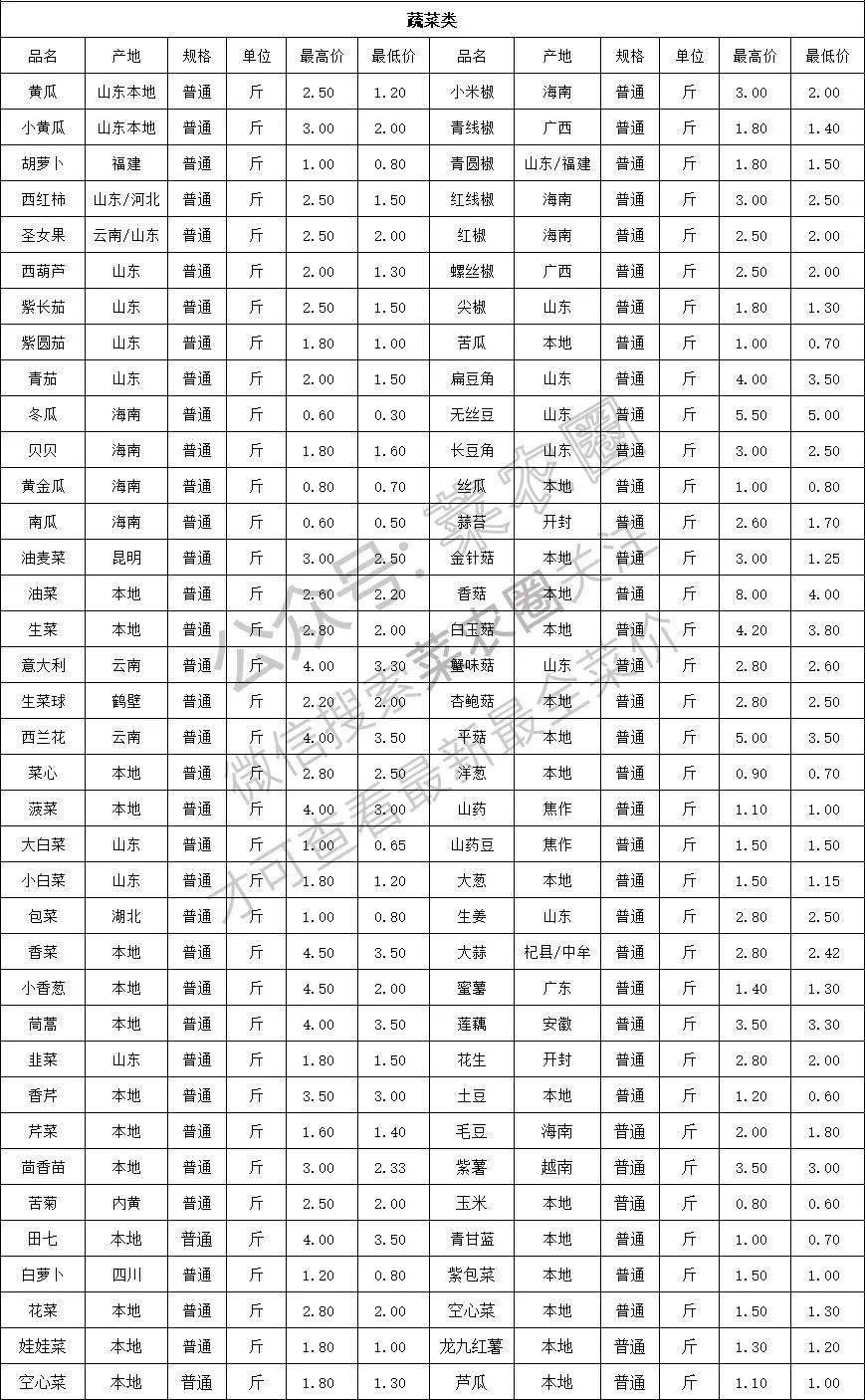 2021年9月14日北京新发地,山东寿光,云南,河北石家庄今日蔬菜价格行情一览表
