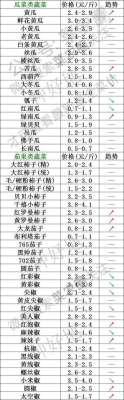 2021年9月23日北京新发地,山东寿光,云南,河北石家庄今日蔬菜价格行情一览表