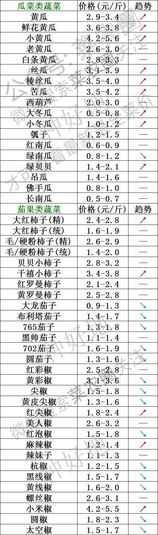 2021年9月29日北京新发地,山东寿光,云南,河北石家庄今日蔬菜价格行情一览表