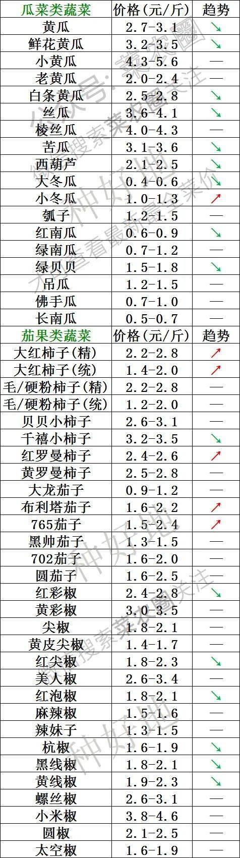 2021年10月3日北京新发地,山东寿光,云南,河北石家庄今日蔬菜价格行情一览表