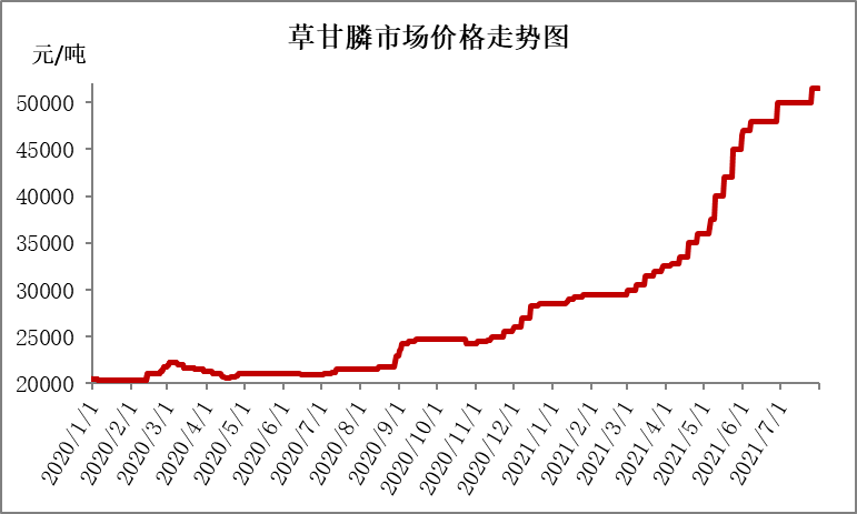 化肥农药涨价原因调查,10月份价格分析