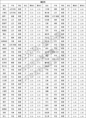 2021年10月23日北京新发地,山东寿光,云南,河北石家庄今日蔬菜价格行情一览表